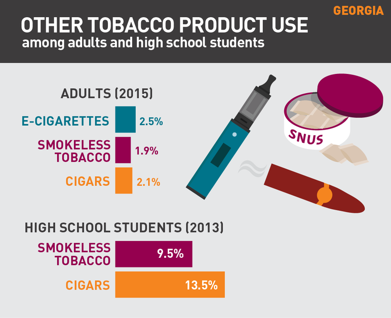 Georgia other tobacco product use among adults and high school students