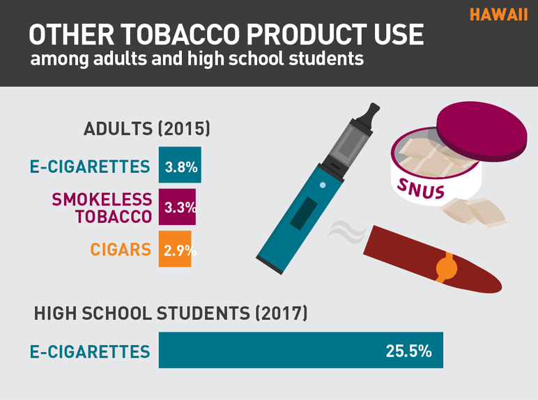 Hawaii other tobacco product use among adults and high school students