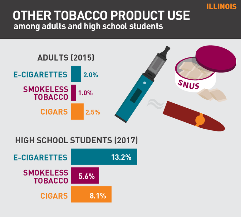 Illinois other tobacco use among adults and high school students
