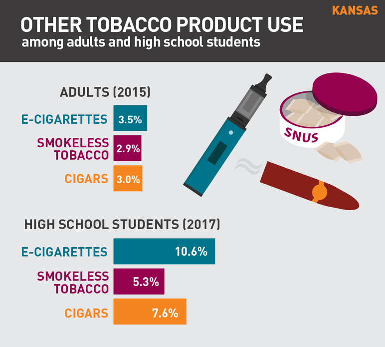 Kansas other tobacco product use among adults and high school students