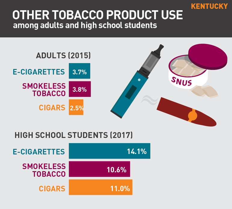 Kentucky other tobacco product use among adults and high school students