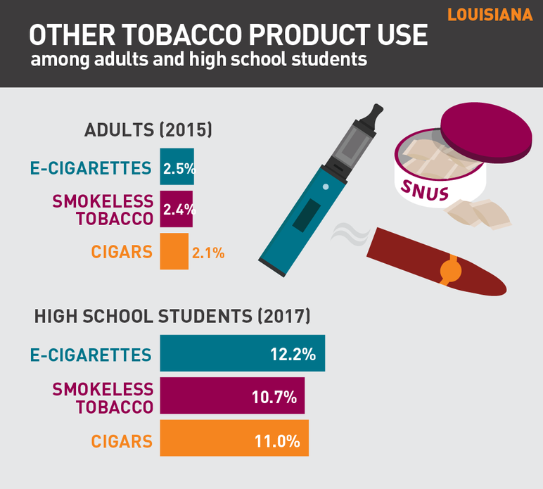 Louisiana other tobacco product use among adults and high school students