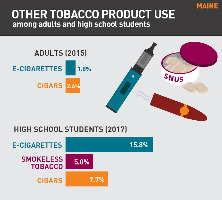 Maine other tobacco product use among adults and high school students