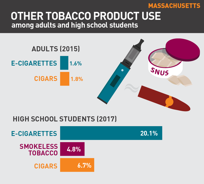 Massachusetts other tobacco product use among adults and high school students