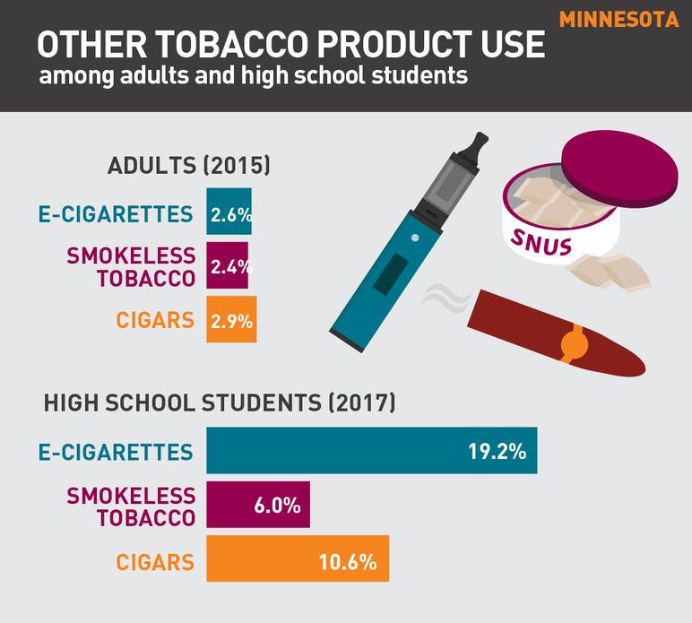 Minnesota other tobacco product use among adults and high school students