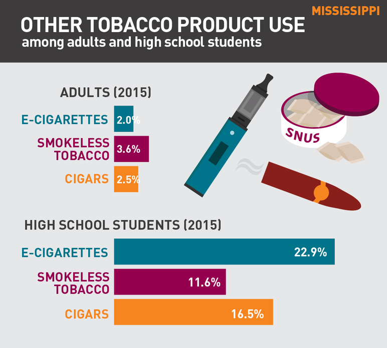 Mississippi other tobacco product use among adults and high school students