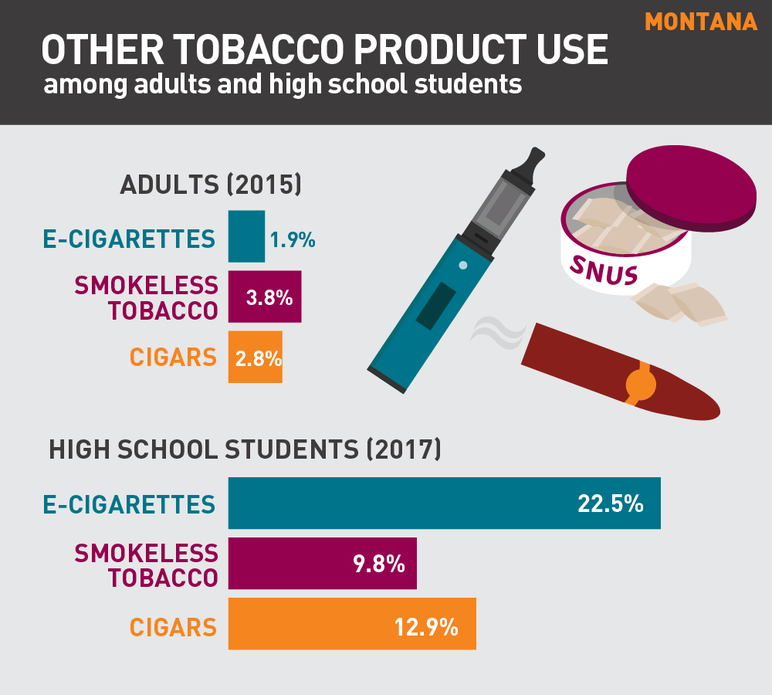 Montana other tobacco product use among adults and high school students