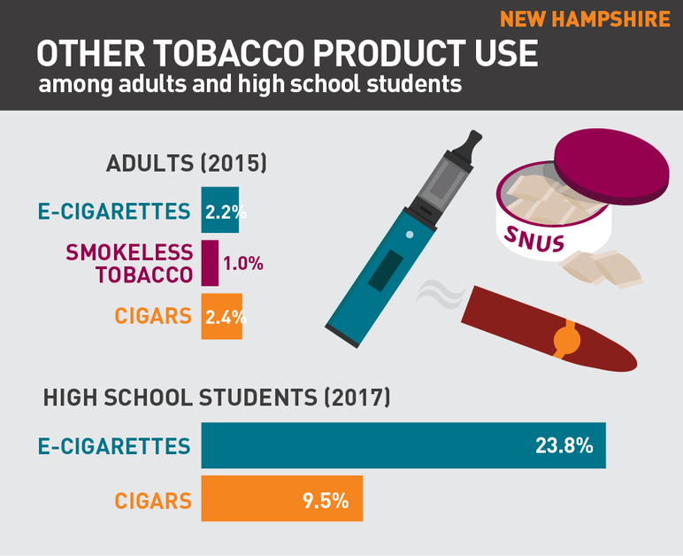 New Hampshire other tobacco product use among adults and high school students