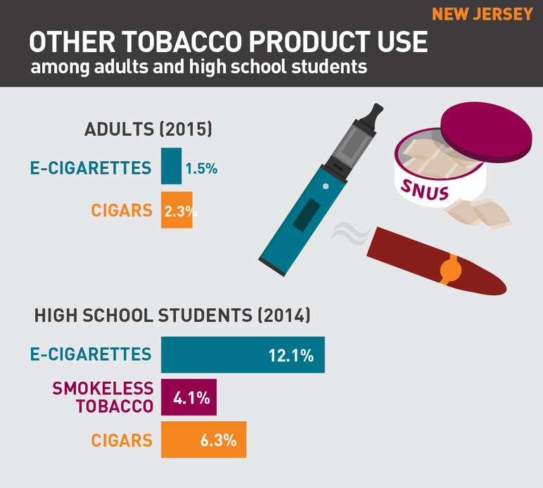 New Jersey other tobacco product use among adults and high school students
