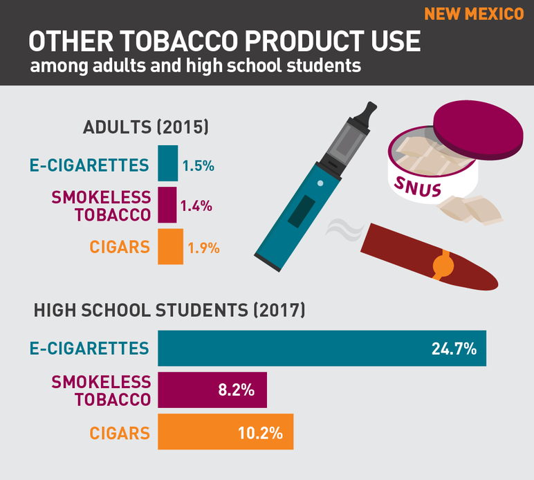 New Mexico other tobacco product use among adults and high school students
