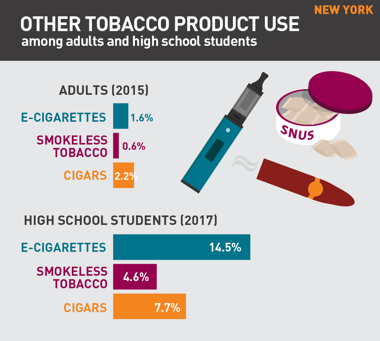 New York other tobacco product use among adults and high school students