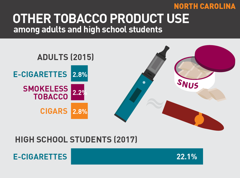 North Carolina other tobacco product use among adults and high school students