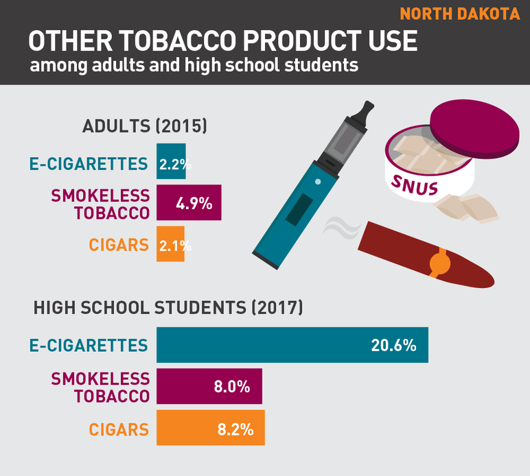 North Dakota other tobacco product use among adults and high school students
