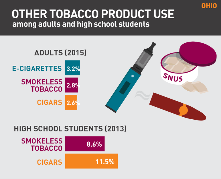Ohio other tobacco product use among adults and high school students