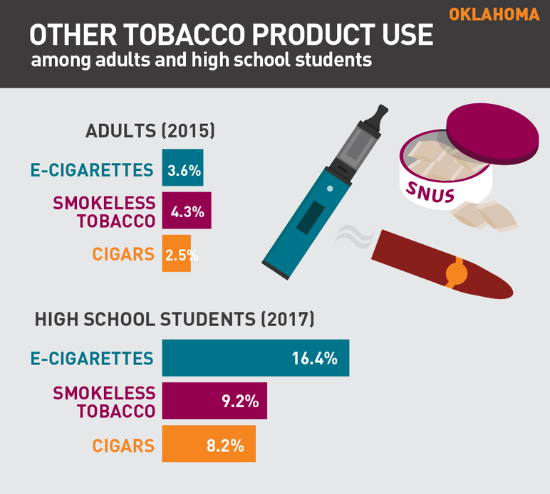 Oklahoma other tobacco product use among adults and high school students
