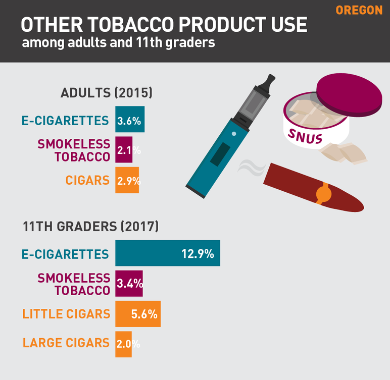 Oregon other tobacco product use among adults and 11th graders