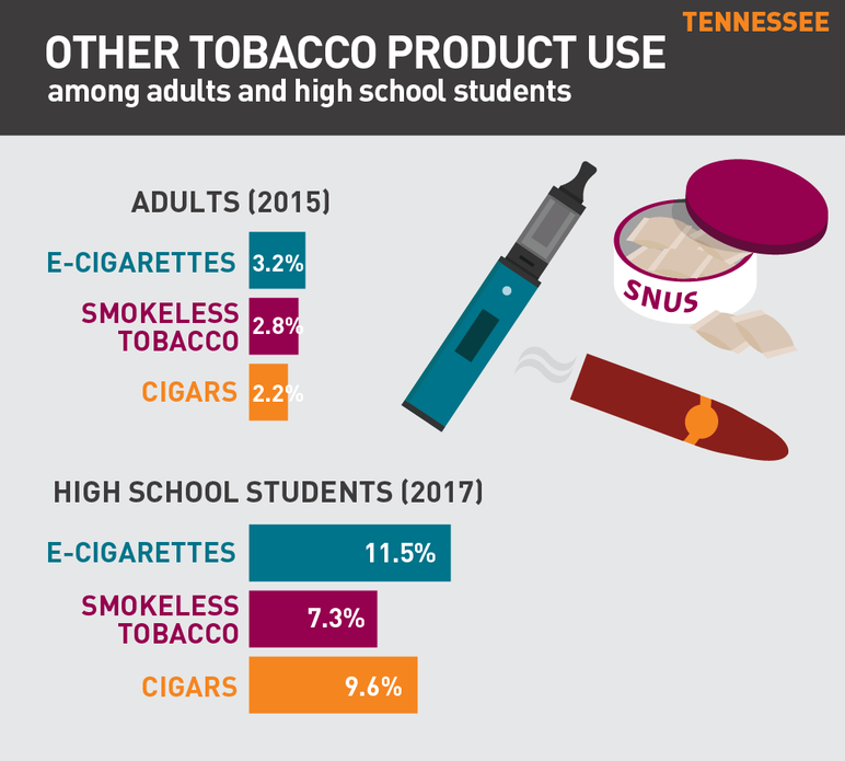 Tennessee other tobacco product use among adults and high school students