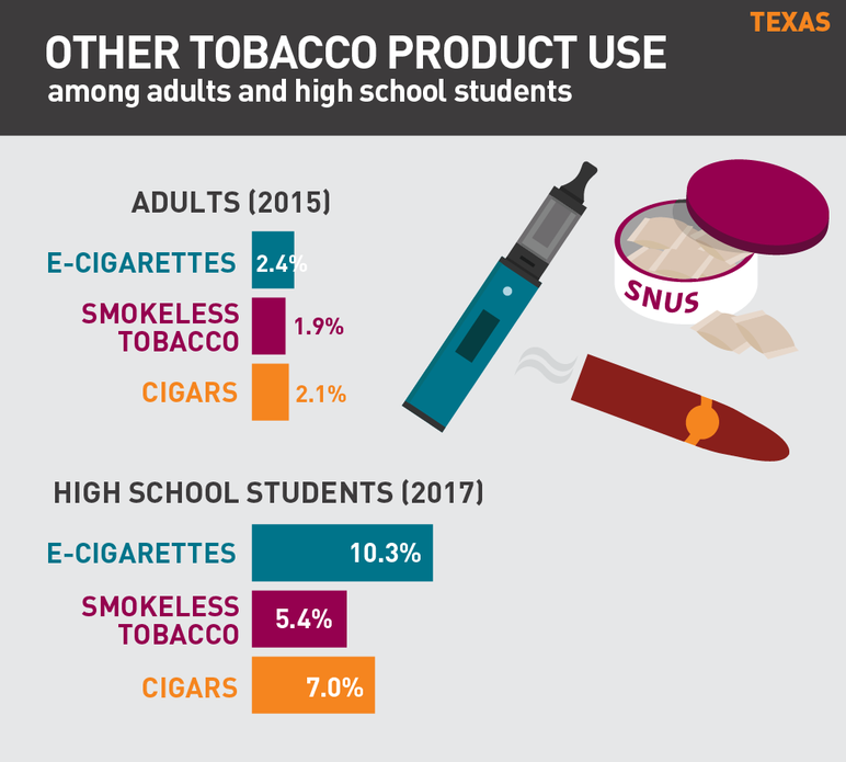 Texas other tobacco product use among adults and high school students