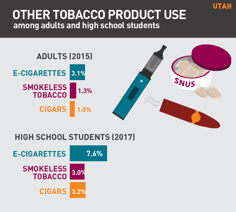 Utah other tobacco product use among adults and high school students