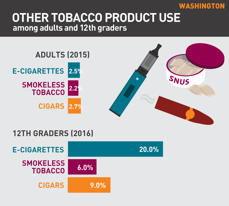 Washington other tobacco use among adults and 12th graders