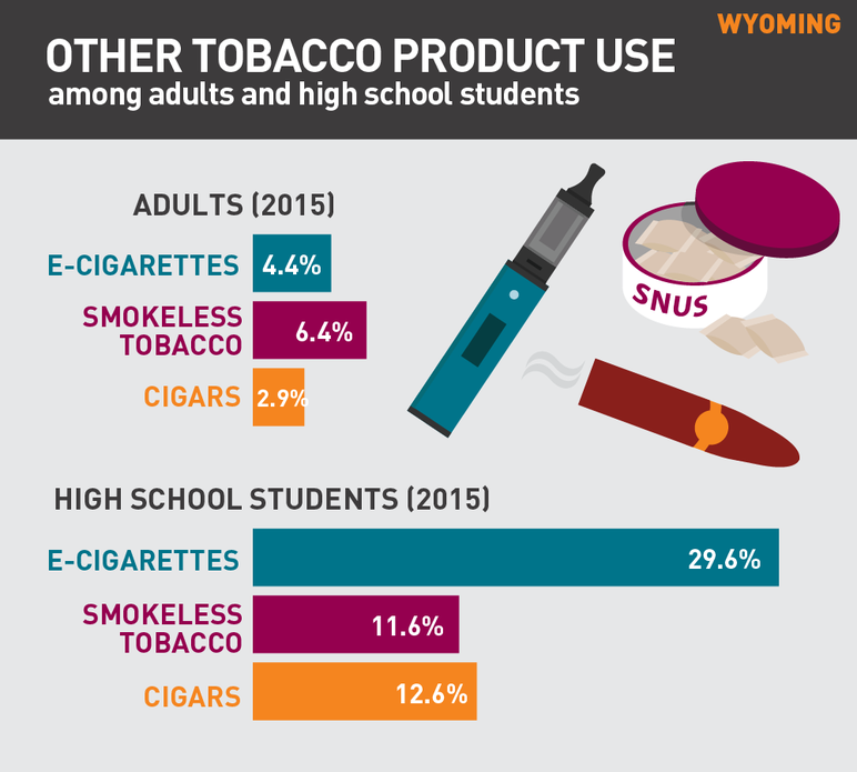 Wyoming Other tobacco product use among adults and high school students