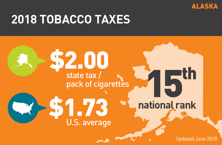 Alaska 2018 tobacco taxes