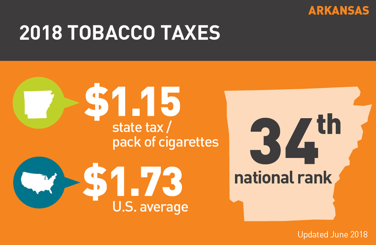 Arkansas 2018 tobacco taxes