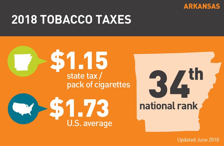 Arkansas 2018 tobacco taxes