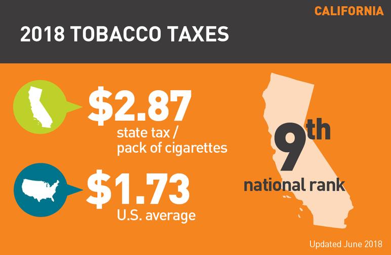 California 2018 tobacco taxes