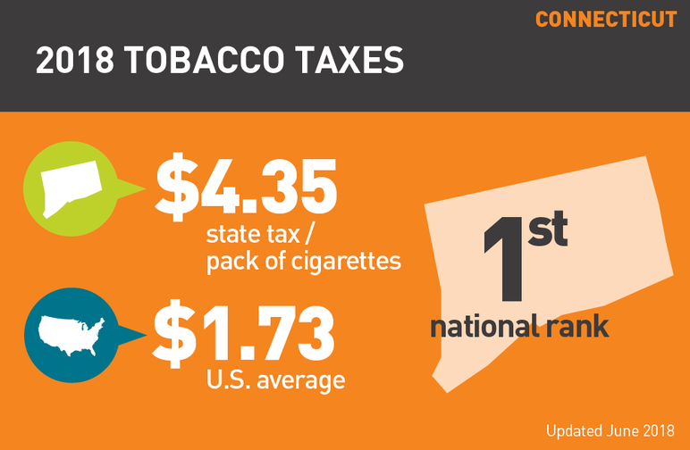 Connecticut 2018 tobacco taxes