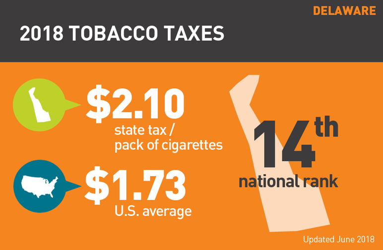 Delaware 2018 tobacco taxes