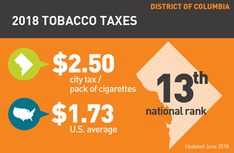 District of Columbia 2018 tobacco taxes
