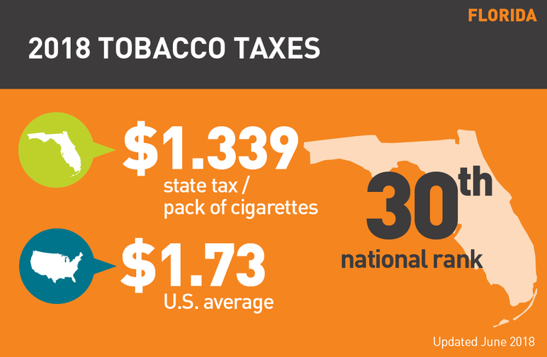 Florida 2018 tobacco taxes