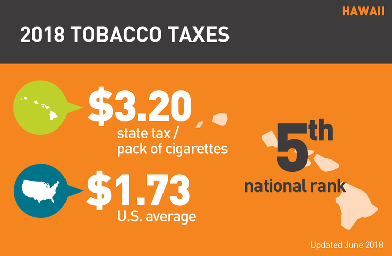Hawaii 2018 tobacco taxes