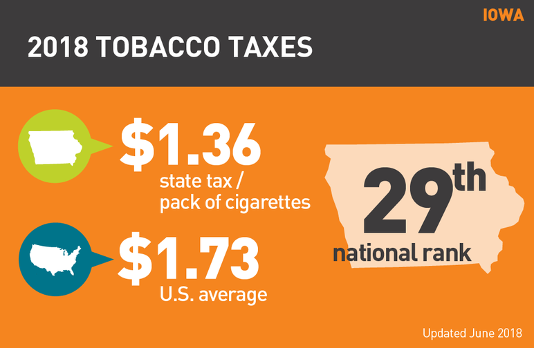 Iowa 2018 tobacco taxes