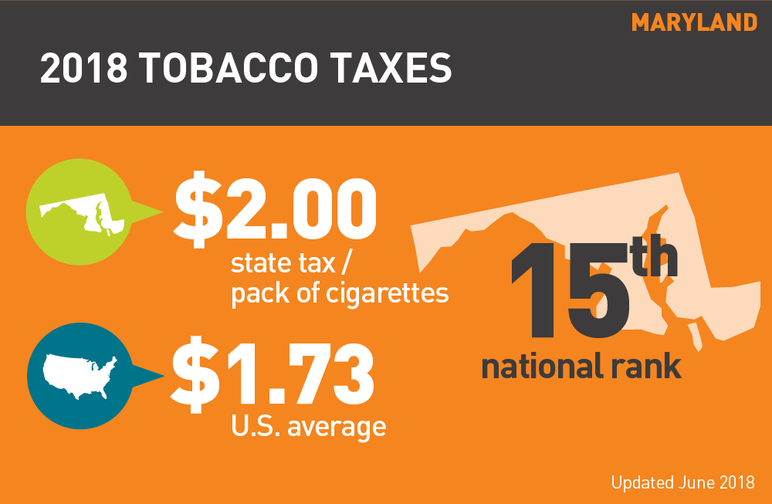 Maryland 2018 tobacco taxes
