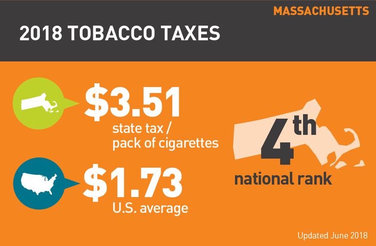 Massachusetts 2018 tobacco taxes
