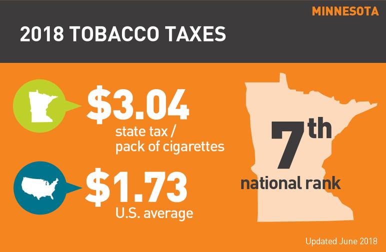 Minnesota 2018 tobacco taxes