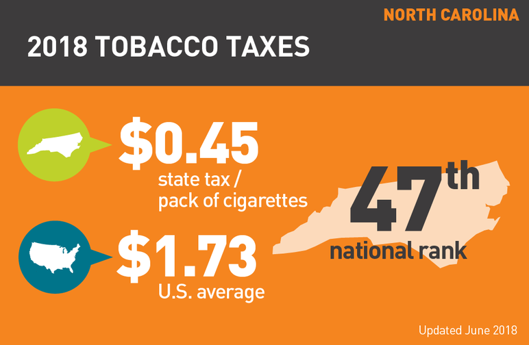 North Carolina 2018 tobacco taxes