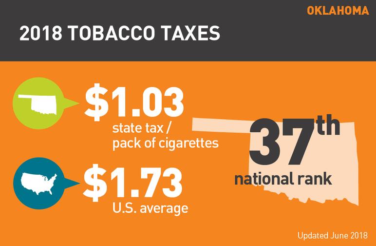 Oklahoma 2018 tobacco taxes