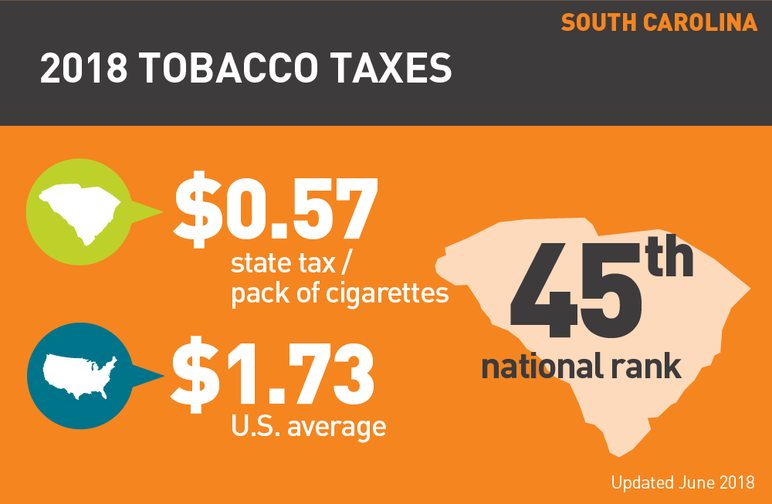 South Carolina 2018 tobacco taxes