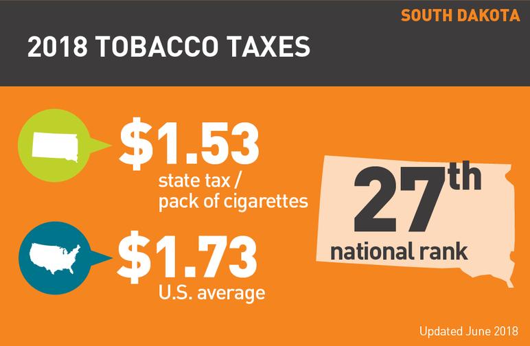 South Dakota 2018 tobacco taxes