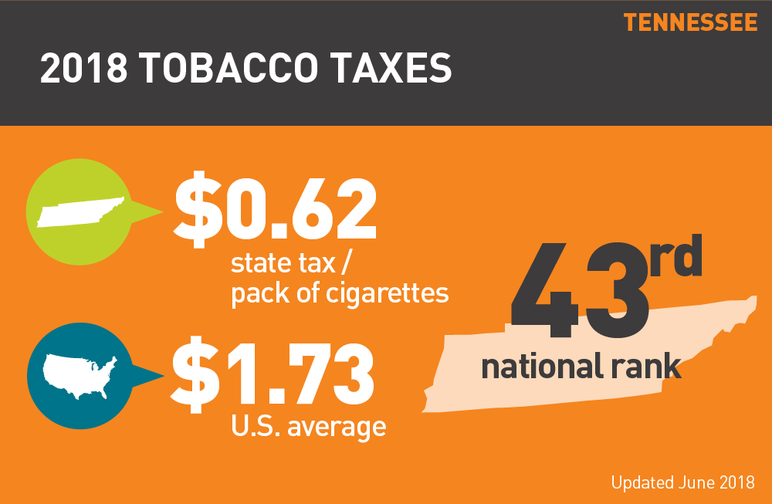 Tennessee 2018 tobacco taxes