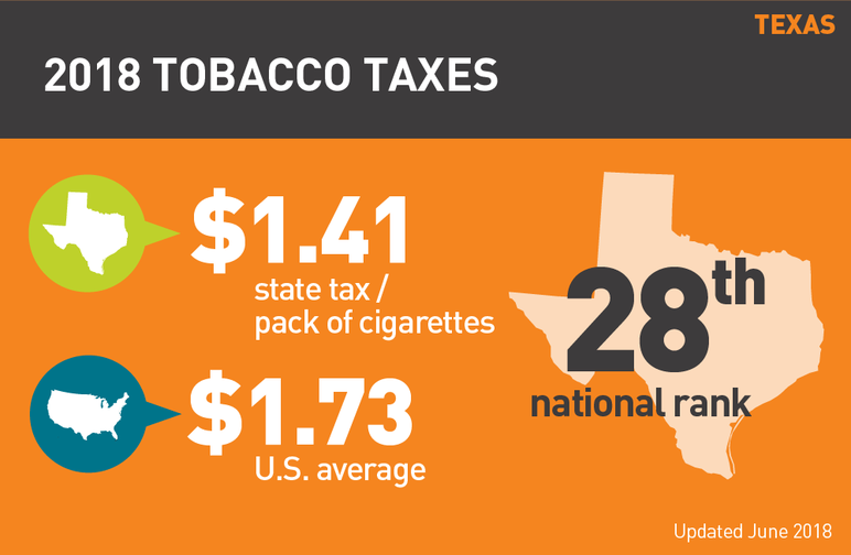 Texas 2018 tobacco taxes