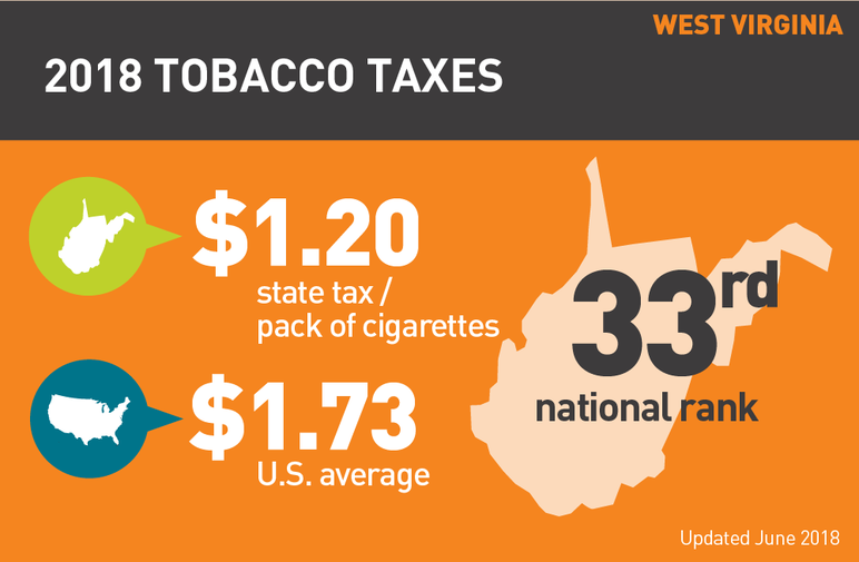 West Virginia 2018 tobacco taxes