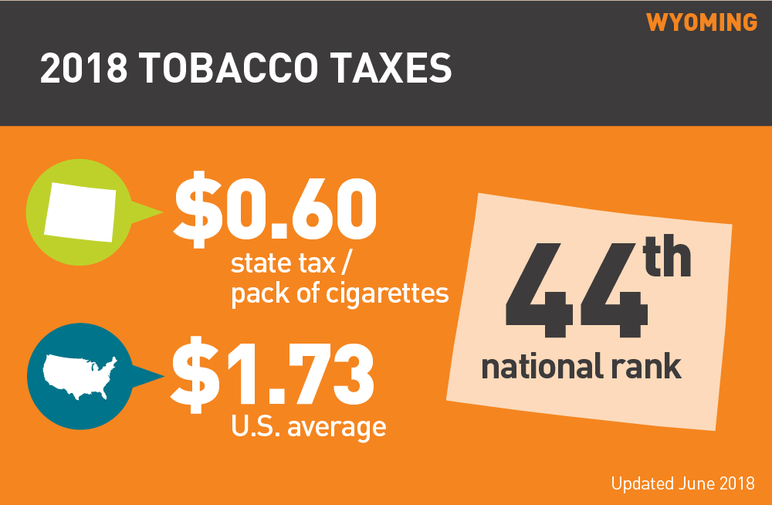 Wyoming 2018 Tobacco Taxes