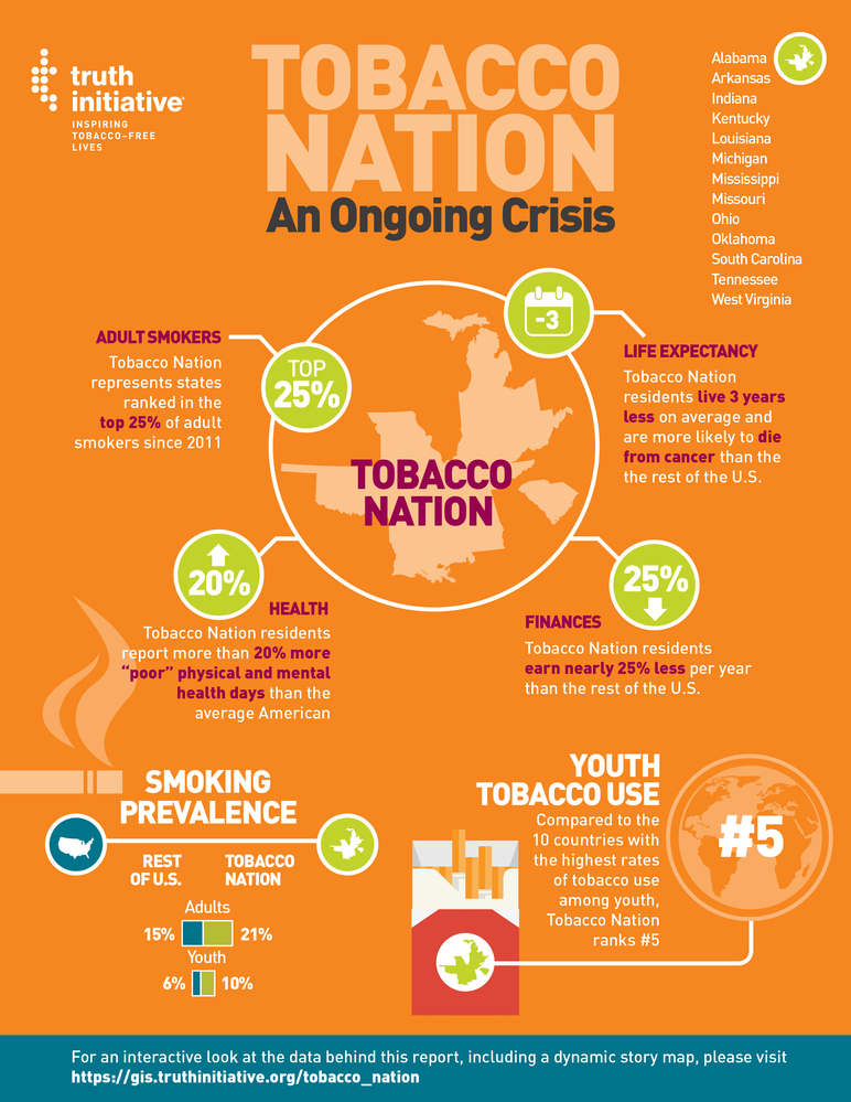 Infographic of data from the 2019 Tobacco Nation report