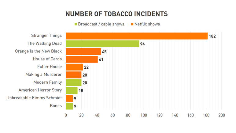 Number of Tobacco Incidents